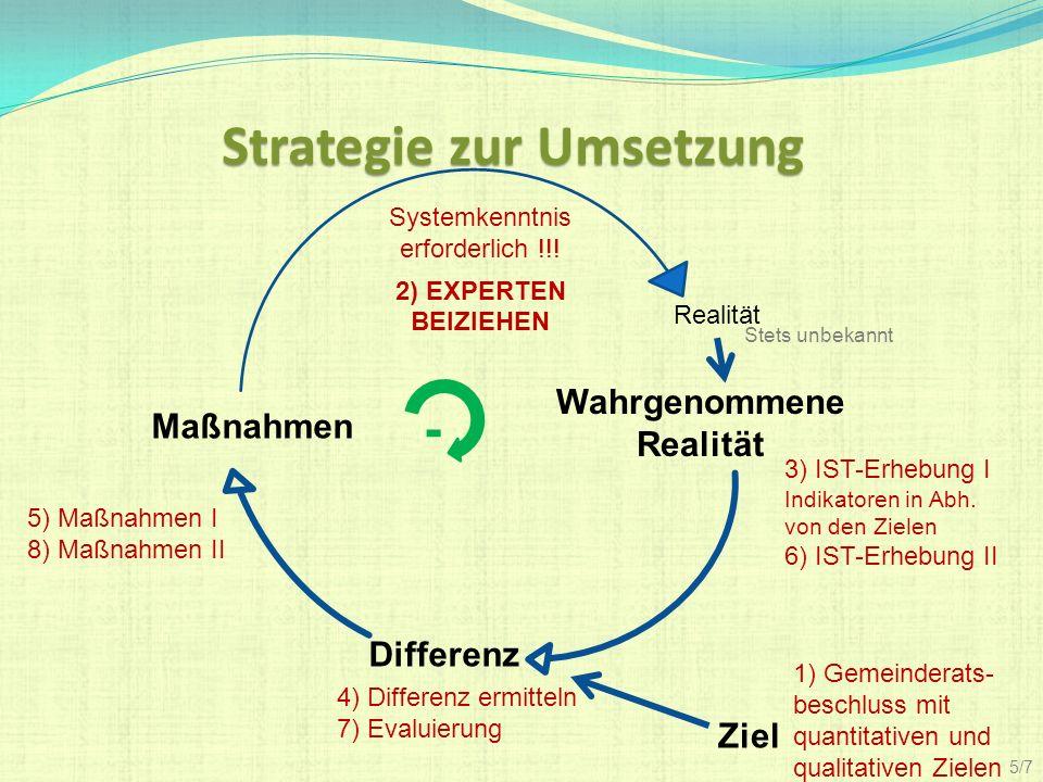 Strategie zur Umsetzung Differenz Wahrgenommene Realität Ziel Maßnahmen Realität 1) Gemeinderats- beschluss mit quantitativen und qualitativen Zielen