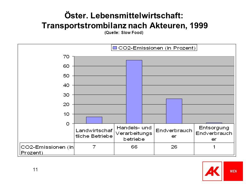 11 Öster. Lebensmittelwirtschaft: Transportstrombilanz nach Akteuren, 1999 (Quelle: Slow Food)