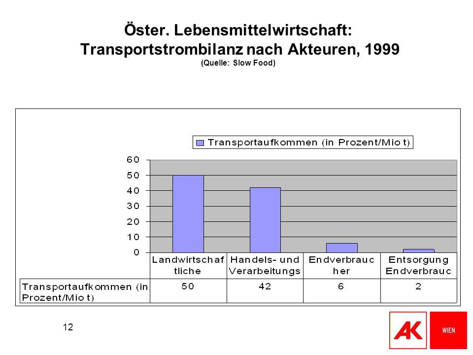 12 Öster. Lebensmittelwirtschaft: Transportstrombilanz nach Akteuren, 1999 (Quelle: Slow Food)