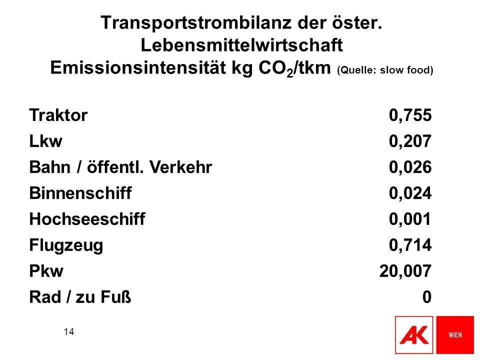 14 Transportstrombilanz der öster. Lebensmittelwirtschaft Emissionsintensität kg CO 2 /tkm (Quelle: slow food) Traktor0,755 Lkw0,207 Bahn / öffentl. V