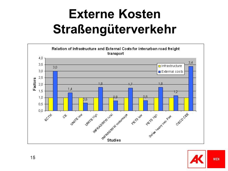 15 Externe Kosten Straßengüterverkehr