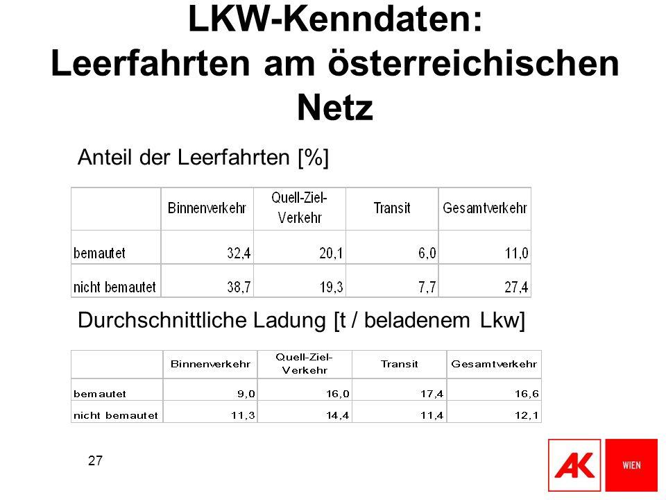 27 LKW-Kenndaten: Leerfahrten am österreichischen Netz Anteil der Leerfahrten [%] Durchschnittliche Ladung [t / beladenem Lkw]