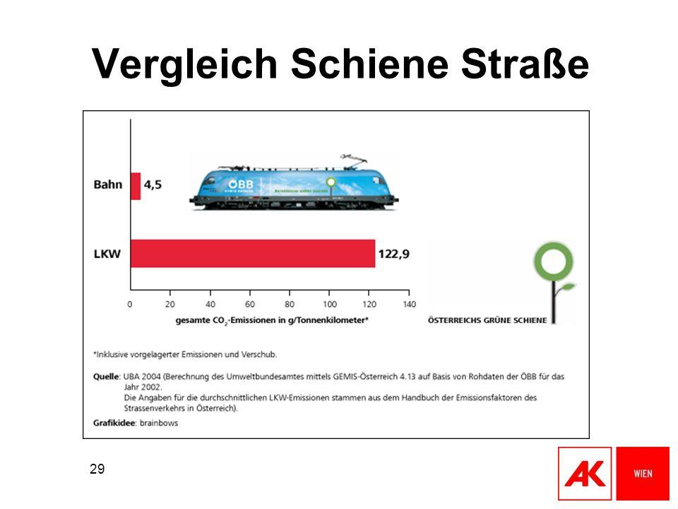 29 Vergleich Schiene Straße