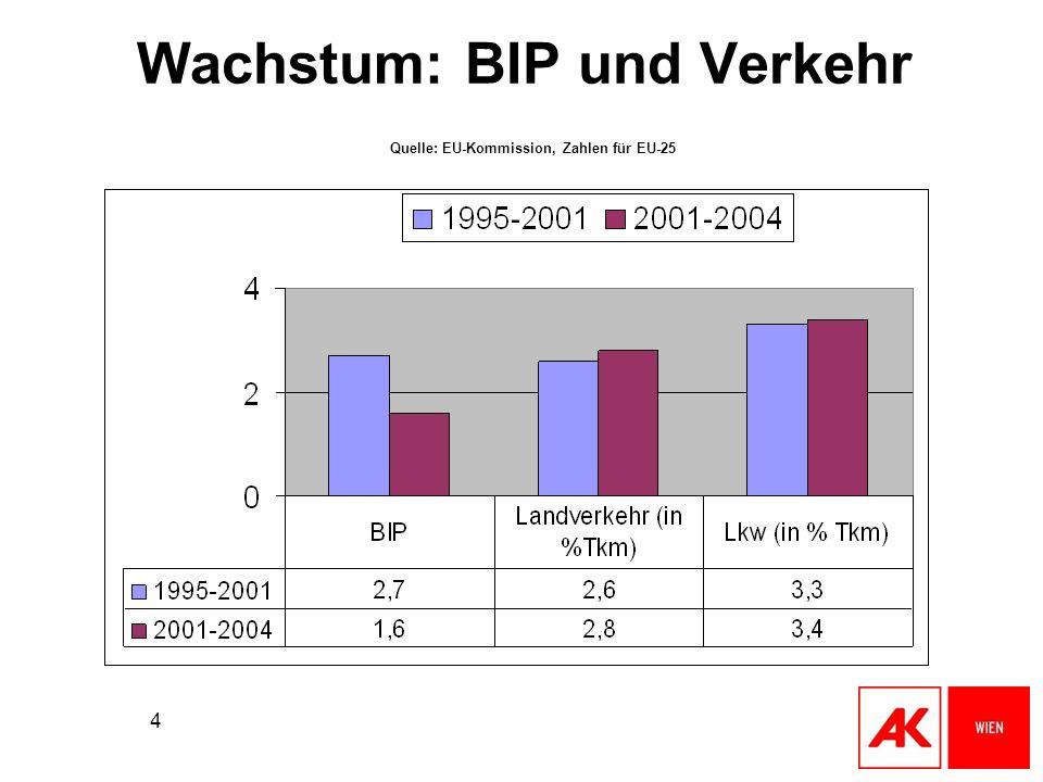 4 Wachstum: BIP und Verkehr Quelle: EU-Kommission, Zahlen für EU-25