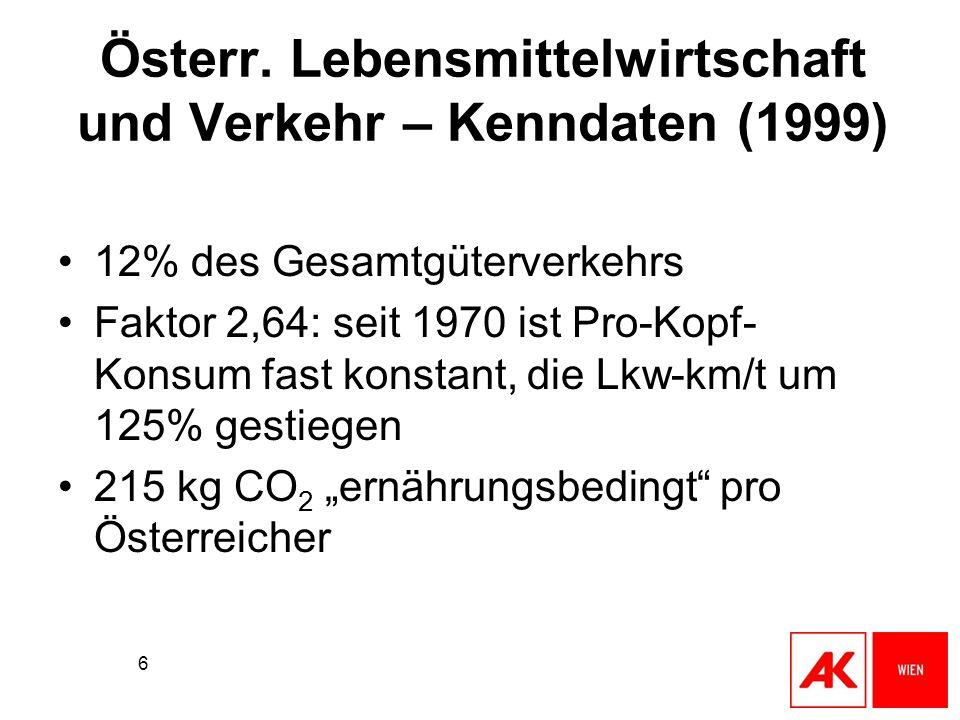 6 Österr. Lebensmittelwirtschaft und Verkehr – Kenndaten (1999) 12% des Gesamtgüterverkehrs Faktor 2,64: seit 1970 ist Pro-Kopf- Konsum fast konstant,