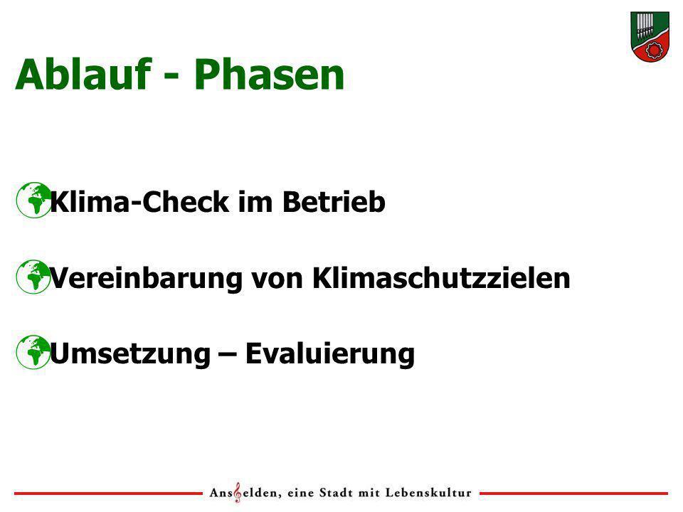 Klima-Check im Betrieb Vereinbarung von Klimaschutzzielen Umsetzung – Evaluierung Ablauf - Phasen