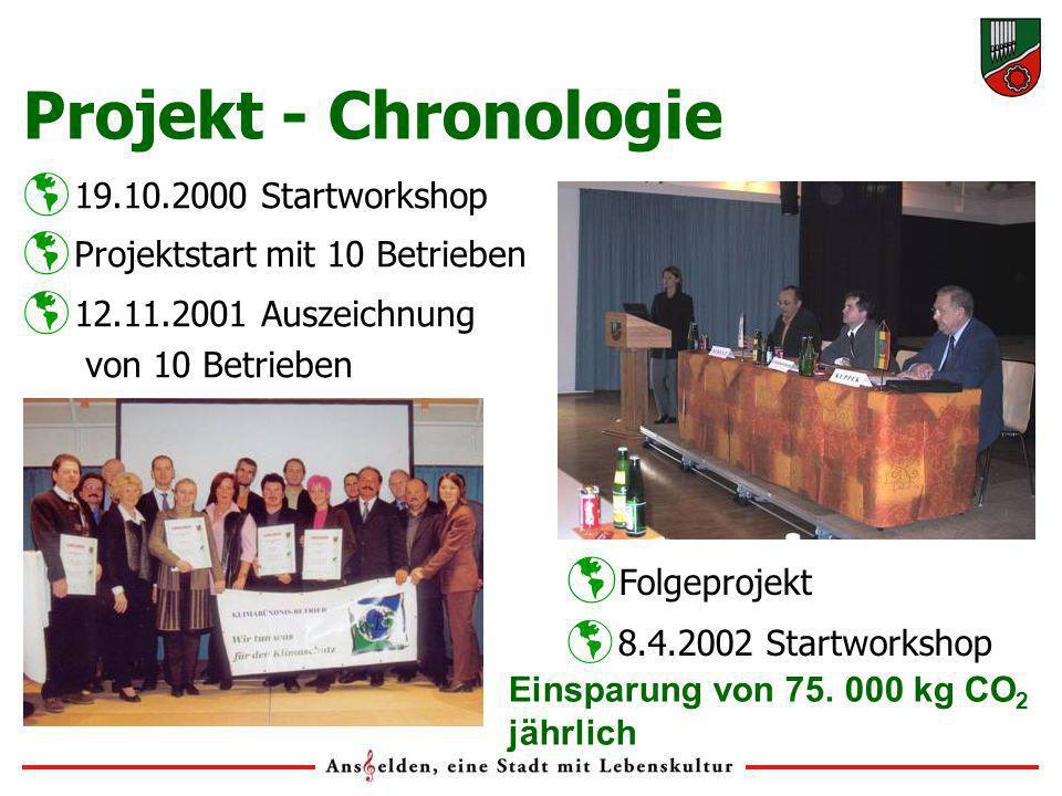 19.10.2000 Startworkshop Projektstart mit 10 Betrieben 12.11.2001 Auszeichnung von 10 Betrieben Folgeprojekt 8.4.2002 Startworkshop Projekt - Chronologie Einsparung von 75.