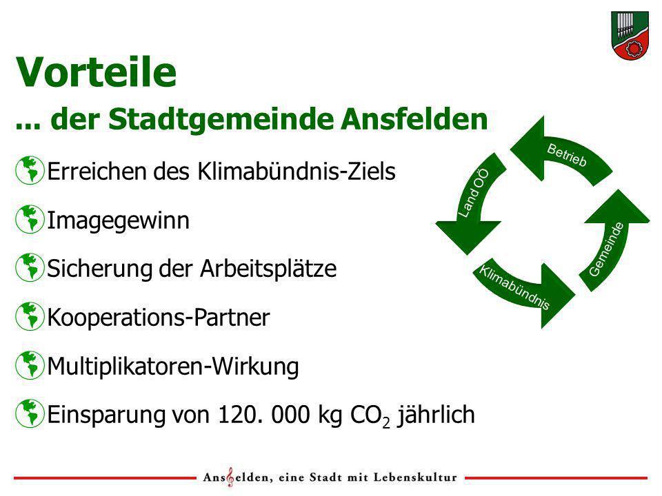Vorteile... der Stadtgemeinde Ansfelden Erreichen des Klimabündnis-Ziels Imagegewinn Sicherung der Arbeitsplätze Kooperations-Partner Multiplikatoren-