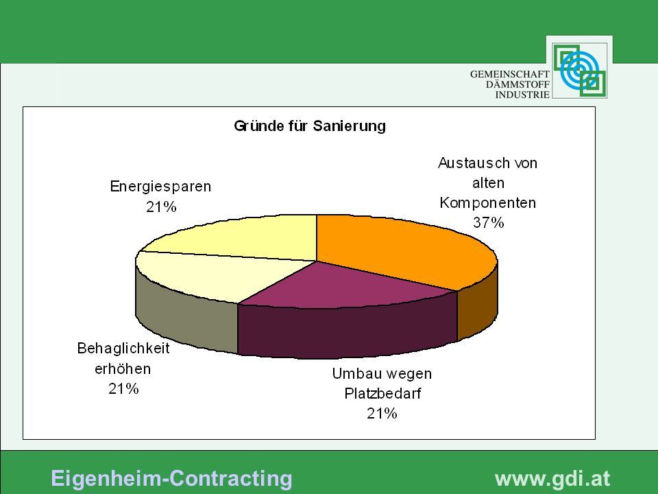 www. gdi.at Eigenheim-Contracting