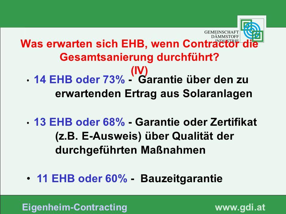 www. gdi.at Eigenheim-Contracting Was erwarten sich EHB, wenn Contractor die Gesamtsanierung durchführt? (IV) 14 EHB oder 73% - Garantie über den zu e