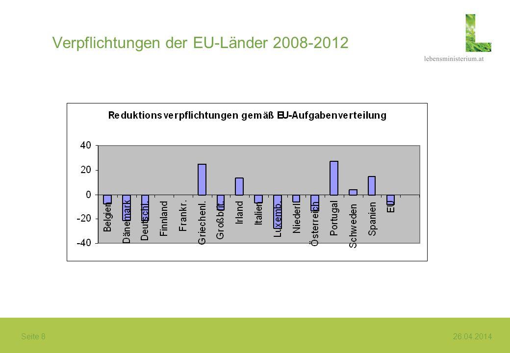 Seite 8 26.04.2014 Verpflichtungen der EU-Länder 2008-2012