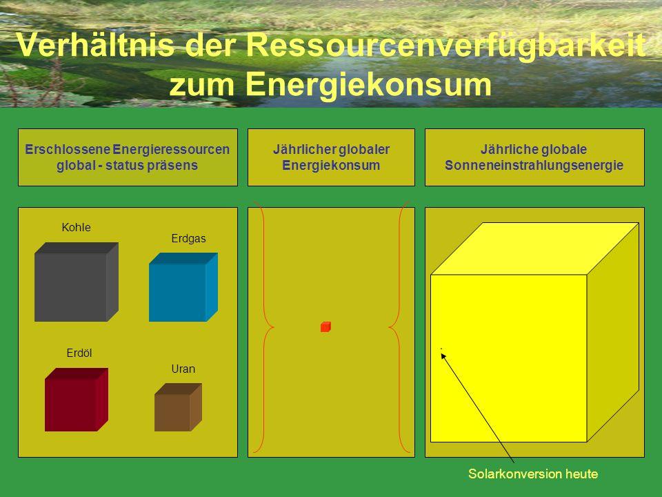 Verhältnis der Ressourcenverfügbarkeit zum Energiekonsum Jährliche globale Sonneneinstrahlungsenergie Erschlossene Energieressourcen global - status p
