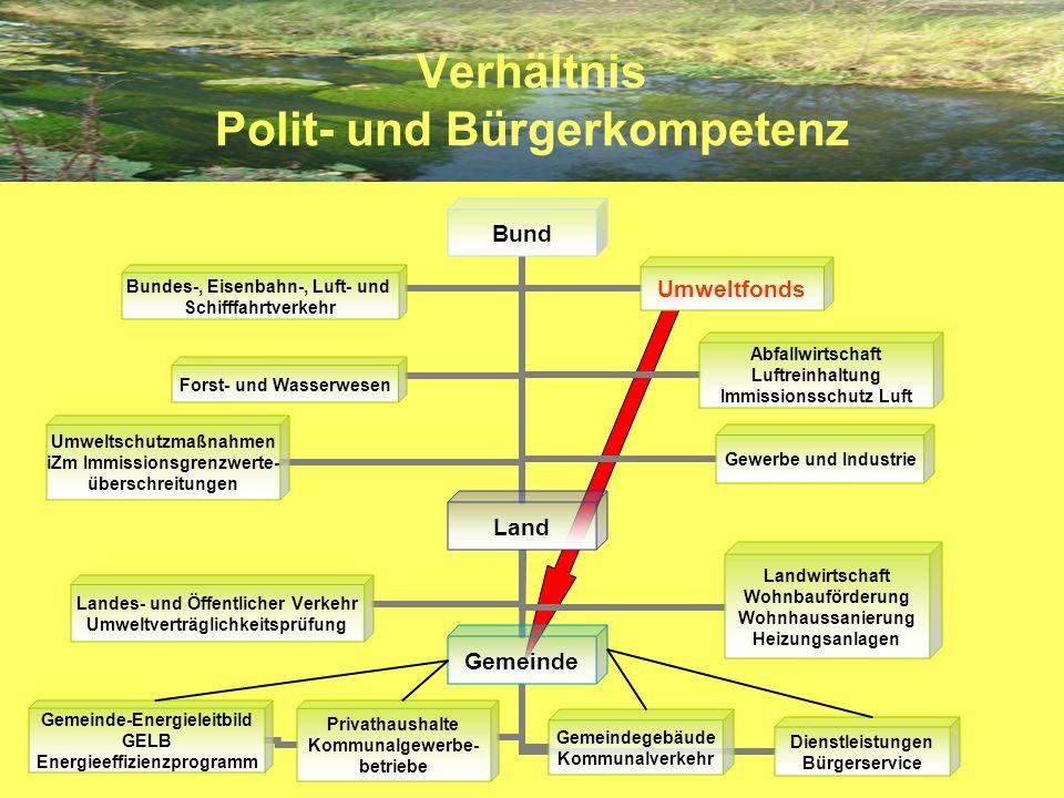 Energieeinsparungspotenziale Politkompetenz - Bürgerkompetenz
