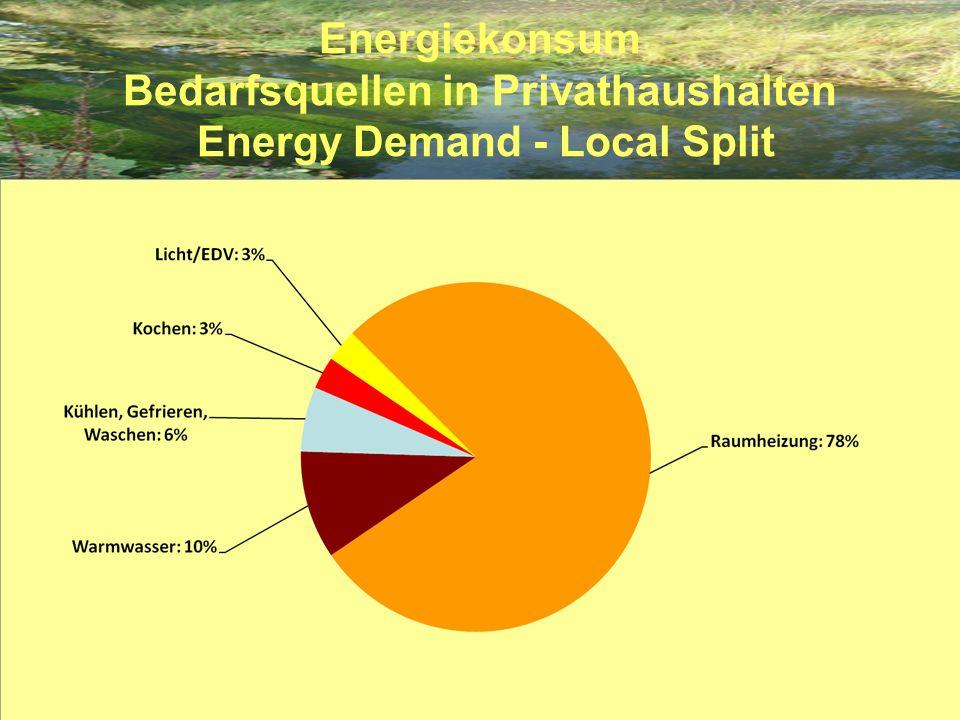Verteilung von Energieverbrauch und Kosten in fiktivem Haushalt Strom: Durchschnittshaushaltsverbrauch Warmwasser: abgeleitet aus Gesamtenergiebilanz Raumwärme: 80 m² Wohnung, Energieeffizienzkl.D (150 kWh/m²a) Privat KFZ: 10.000 km pro Jahr, 7 l/100 km Strom: 17 cent/kWh Warmwasser: 3.000 kWh = 300 Liter Öl a 1 pro Liter Raumwärme: 12.000 kWh = 1.200 Liter Öl a 1 pro Liter Privat KFZ: 700 Liter a 1,30 pro Liter