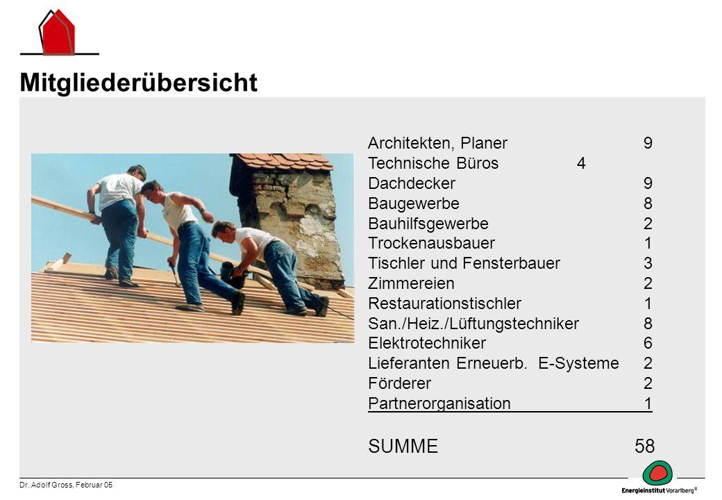 Dr. Adolf Gross, Februar 05 Architekten, Planer 9 Technische Büros 4 Dachdecker 9 Baugewerbe 8 Bauhilfsgewerbe 2 Trockenausbauer 1 Tischler und Fenste