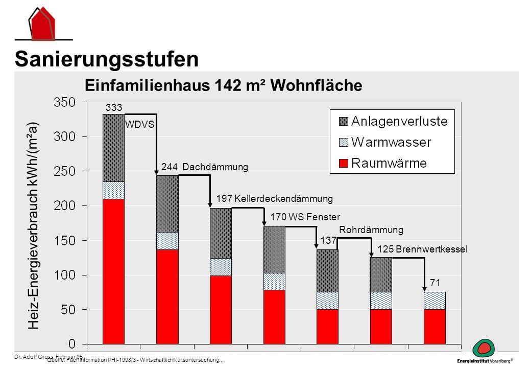 Dr. Adolf Gross, Februar 05 Sanierungsstufen Quelle: Fachinformation PHI-1998/3 - Wirtschaftlichlkeitsuntersuchung... Heiz-Energieverbrauch kWh/(m²a)