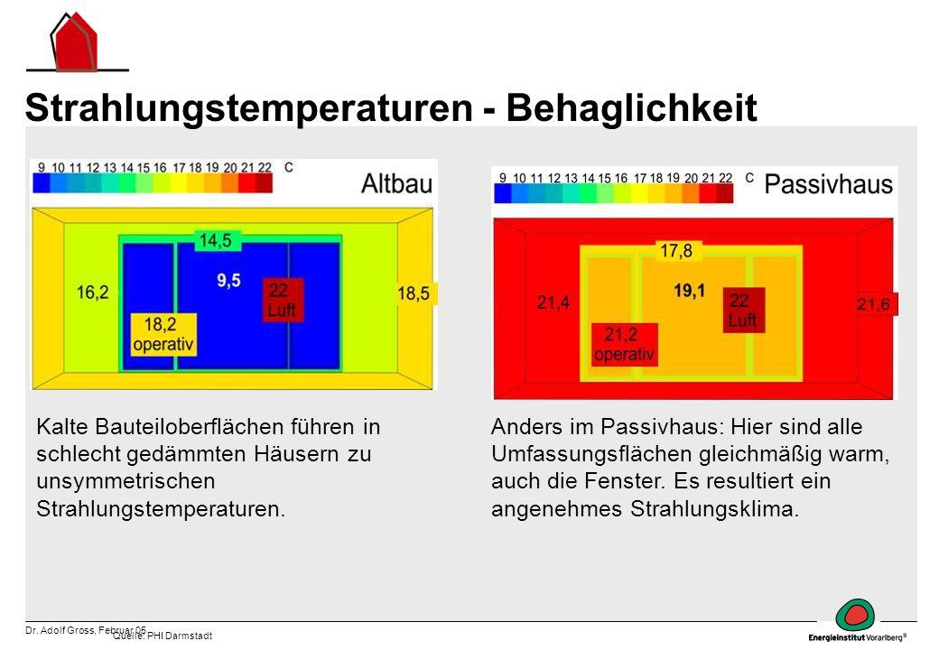 Dr. Adolf Gross, Februar 05 Strahlungstemperaturen - Behaglichkeit Kalte Bauteiloberflächen führen in schlecht gedämmten Häusern zu unsymmetrischen St