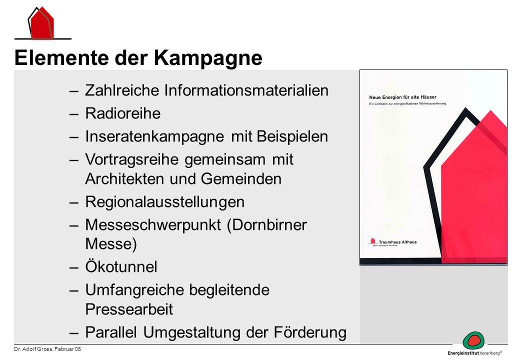 Dr. Adolf Gross, Februar 05 Elemente der Kampagne –Zahlreiche Informationsmaterialien –Radioreihe –Inseratenkampagne mit Beispielen –Vortragsreihe gem