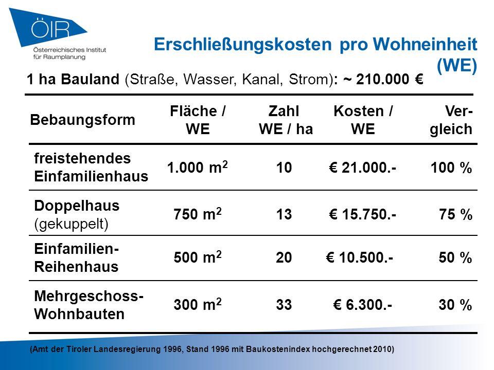 Erschließungskosten pro Wohneinheit (WE) (Amt der Tiroler Landesregierung 1996, Stand 1996 mit Baukostenindex hochgerechnet 2010) Bebaungsform Kosten