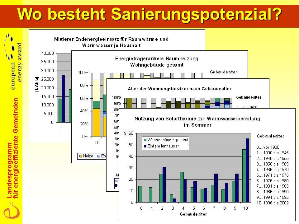 Landesprogramm für energieeffiziente Gemeinden Wo besteht Sanierungspotenzial