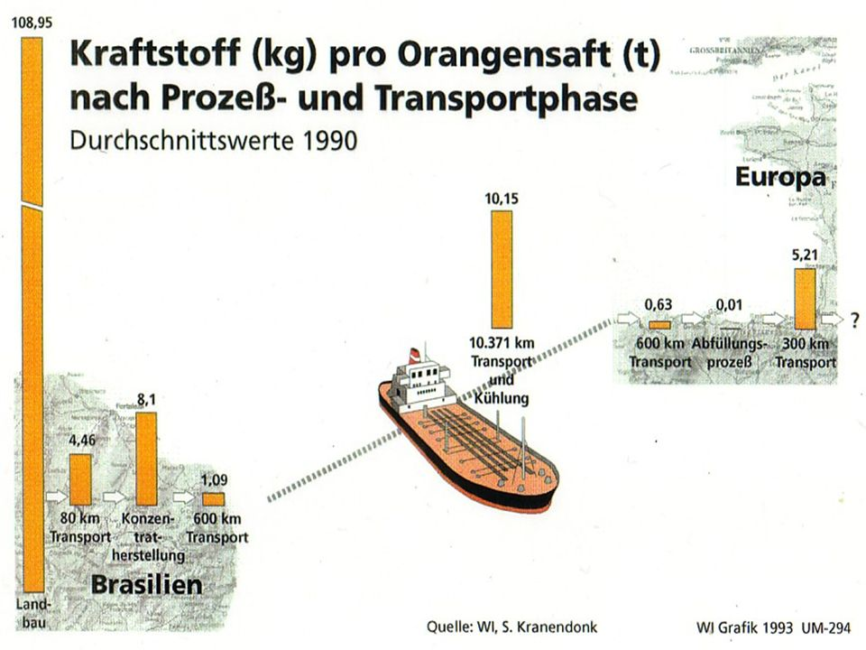 II. VERFÜGBARKEIT: Herkunft der in die EU-15 importierten Mengen an Sojabohnenäquivalenten 85 % 22% 98% 5.843 13.098 20.790 Flächenanteil GV- Sojabohn