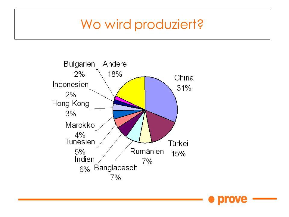 Wo wird produziert