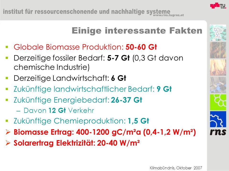 Klimabündnis, Oktober 2007 Einige interessante Fakten Globale Biomasse Produktion: 50-60 Gt Derzeitige fossiler Bedarf: 5-7 Gt (0,3 Gt davon chemische Industrie) Derzeitige Landwirtschaft: 6 Gt Zukünftige landwirtschaftlicher Bedarf: 9 Gt Zukünftige Energiebedarf: 26-37 Gt – Davon 12 Gt Verkehr Zukünftige Chemieproduktion: 1,5 Gt Biomasse Ertrag: 400-1200 gC/m²a (0,4-1,2 W/m²) Solarertrag Elektrizität: 20-40 W/m²