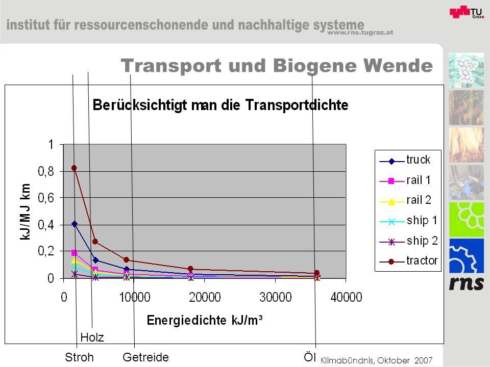Klimabündnis, Oktober 2007 Transport und Biogene Wende StrohGetreide Holz Öl