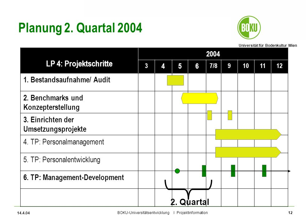 Universität für Bodenkultur Wien BOKU-Universitätsentwicklung I Projektinformation 14.4.04 12 Planung 2. Quartal 2004 LP 4: Projektschritte 2004 3 456