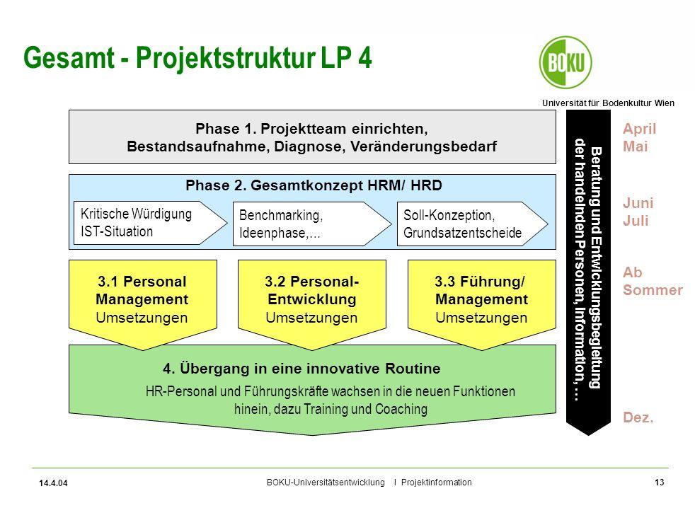 Universität für Bodenkultur Wien BOKU-Universitätsentwicklung I Projektinformation 14.4.04 13 Gesamt - Projektstruktur LP 4 Phase 1. Projektteam einri