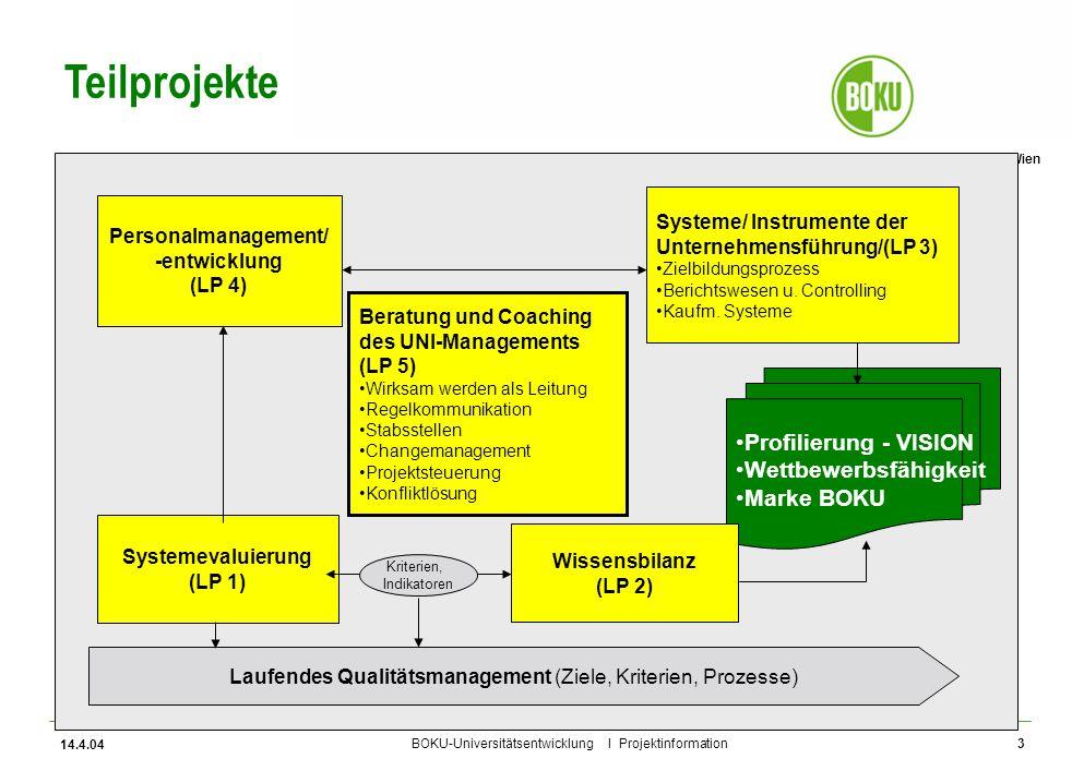 Universität für Bodenkultur Wien BOKU-Universitätsentwicklung I Projektinformation 14.4.04 3 Laufendes Qualitätsmanagement (Ziele, Kriterien, Prozesse