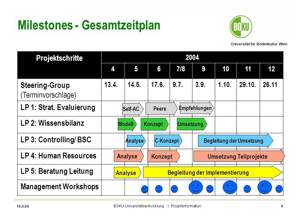 Universität für Bodenkultur Wien BOKU-Universitätsentwicklung I Projektinformation 14.4.04 5 FORUM – Das BOKU Management Entwicklungsprogramm Situative Interventionen Coaching Team- entwicklung Konflikt- management Linien Management Kick-Off 1.