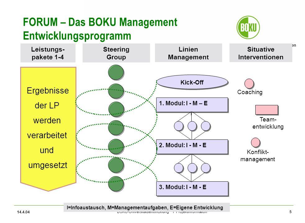 Universität für Bodenkultur Wien BOKU-Universitätsentwicklung I Projektinformation 14.4.04 5 FORUM – Das BOKU Management Entwicklungsprogramm Situativ