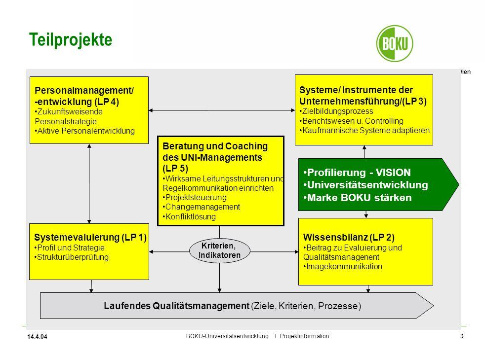 Universität für Bodenkultur Wien BOKU-Universitätsentwicklung I Projektinformation 14.4.04 4 Milestones - Gesamtzeitplan Projektschritte 2004 4567/89101112 Steering-Group (Terminvorschläge) 13.4.14.5.17.6.9.7.3.9.1.10.29.10.26.11 LP 1: Strat.