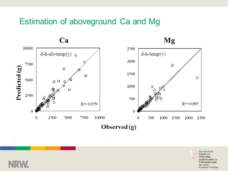 Ministerium für Umwelt und Naturschutz, Landwirtschaft und Verbraucherschutz des Landes Nordrhein-Westfalen Estimation of aboveground Ca and Mg Predicted (g) Observed (g) CaMg d-h-alt-temp(y)d-h-temp(v)