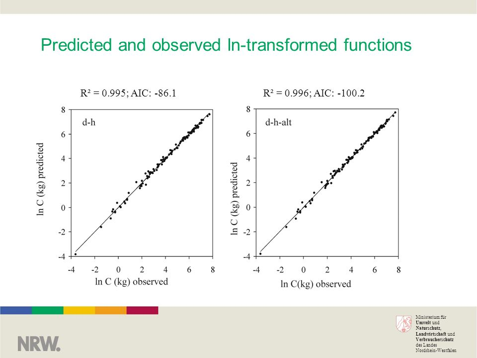 Ministerium für Umwelt und Naturschutz, Landwirtschaft und Verbraucherschutz des Landes Nordrhein-Westfalen Predicted and observed ln-transformed functions R² = 0.995; AIC: -86.1R² = 0.996; AIC: -100.2