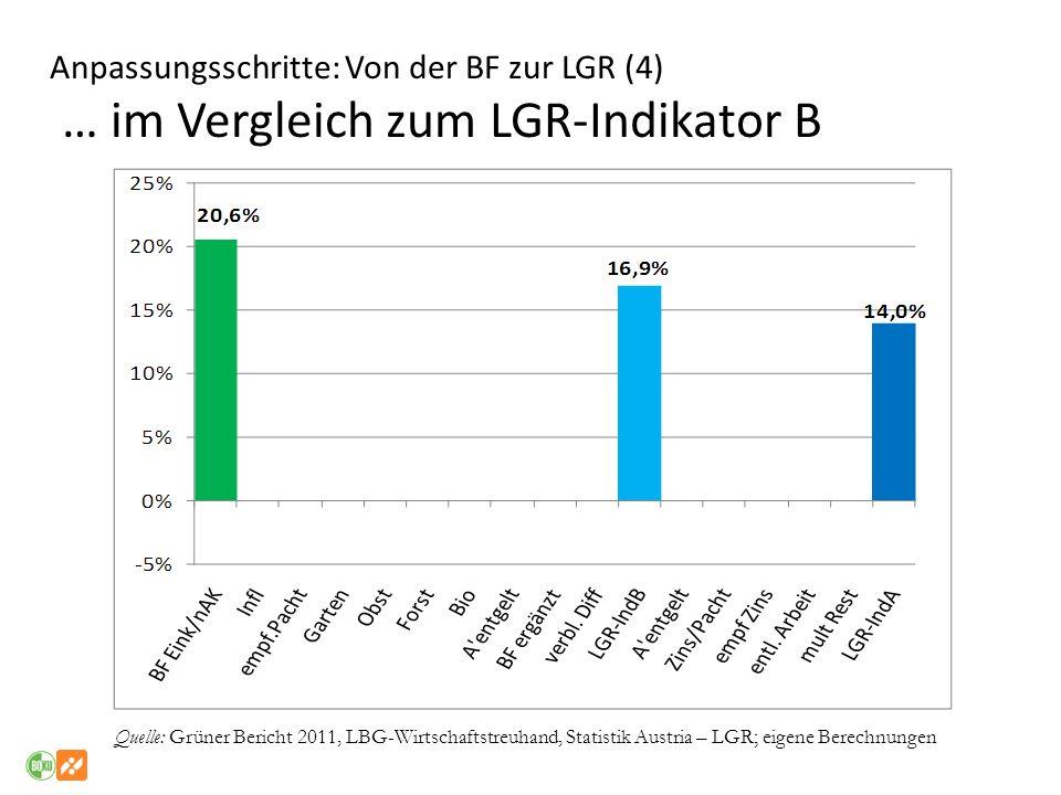 Anpassungsschritte: Von der BF zur LGR (4) … im Vergleich zum LGR-Indikator B Quelle: Grüner Bericht 2011, LBG-Wirtschaftstreuhand, Statistik Austria