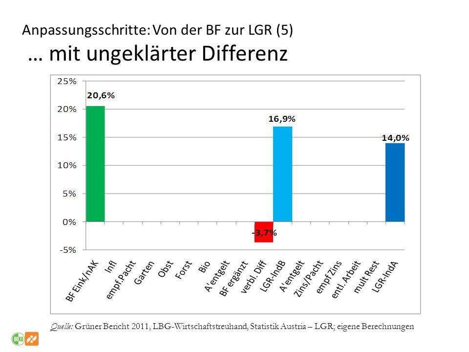 Anpassungsschritte: Von der BF zur LGR (5) … mit ungeklärter Differenz Quelle: Grüner Bericht 2011, LBG-Wirtschaftstreuhand, Statistik Austria – LGR;