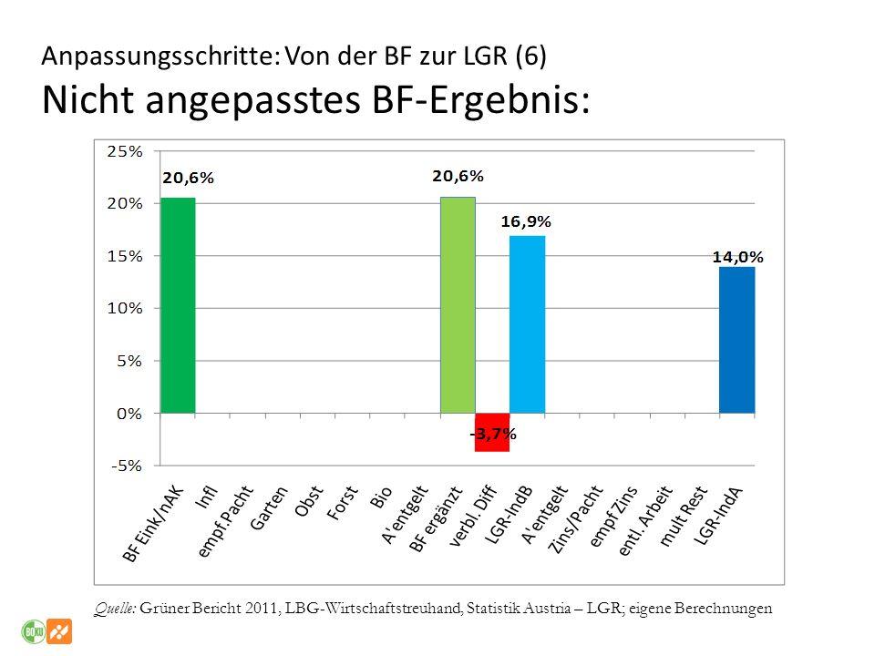 Anpassungsschritte: Von der BF zur LGR (6) Nicht angepasstes BF-Ergebnis: Quelle: Grüner Bericht 2011, LBG-Wirtschaftstreuhand, Statistik Austria – LG