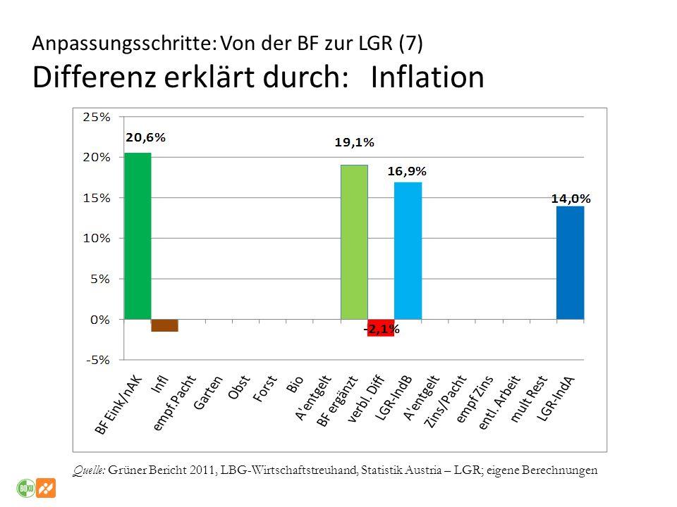 Anpassungsschritte: Von der BF zur LGR (7) Differenz erklärt durch: Inflation Quelle: Grüner Bericht 2011, LBG-Wirtschaftstreuhand, Statistik Austria