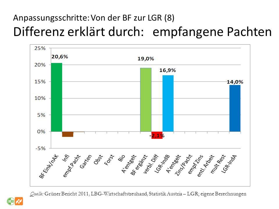 Anpassungsschritte: Von der BF zur LGR (8) Differenz erklärt durch: empfangene Pachten Quelle: Grüner Bericht 2011, LBG-Wirtschaftstreuhand, Statistik