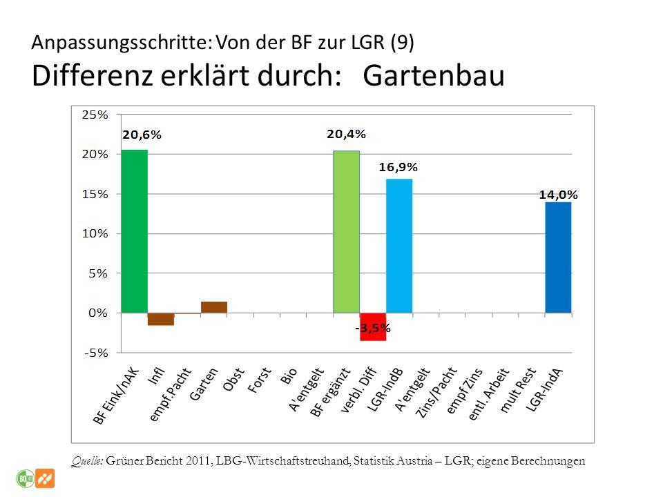 Anpassungsschritte: Von der BF zur LGR (9) Differenz erklärt durch: Gartenbau Quelle: Grüner Bericht 2011, LBG-Wirtschaftstreuhand, Statistik Austria