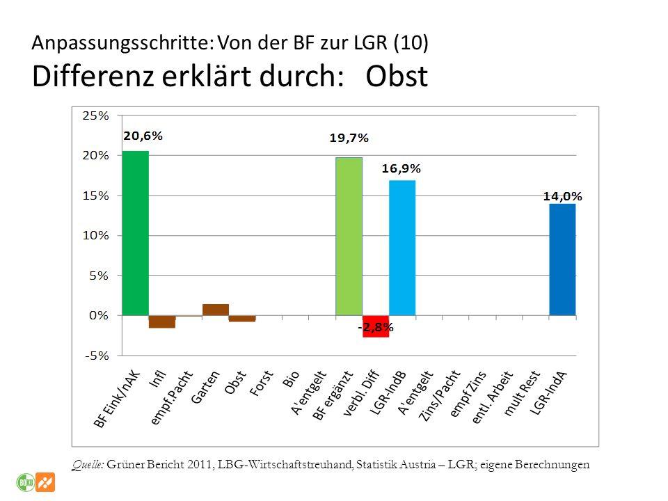 Anpassungsschritte: Von der BF zur LGR (10) Differenz erklärt durch: Obst Quelle: Grüner Bericht 2011, LBG-Wirtschaftstreuhand, Statistik Austria – LG