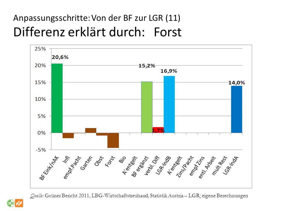 Anpassungsschritte: Von der BF zur LGR (11) Differenz erklärt durch: Forst Quelle: Grüner Bericht 2011, LBG-Wirtschaftstreuhand, Statistik Austria – L