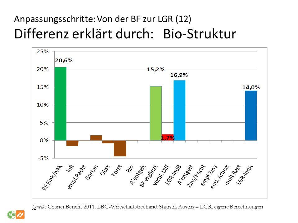 Anpassungsschritte: Von der BF zur LGR (12) Differenz erklärt durch: Bio-Struktur Quelle: Grüner Bericht 2011, LBG-Wirtschaftstreuhand, Statistik Aust