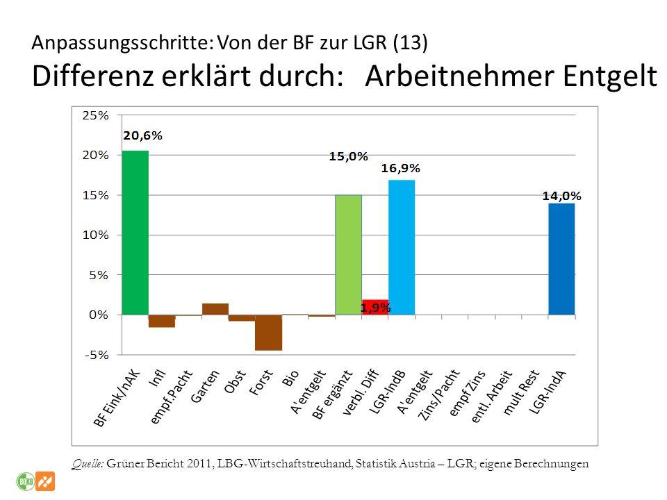 Anpassungsschritte: Von der BF zur LGR (13) Differenz erklärt durch: Arbeitnehmer Entgelt Quelle: Grüner Bericht 2011, LBG-Wirtschaftstreuhand, Statis