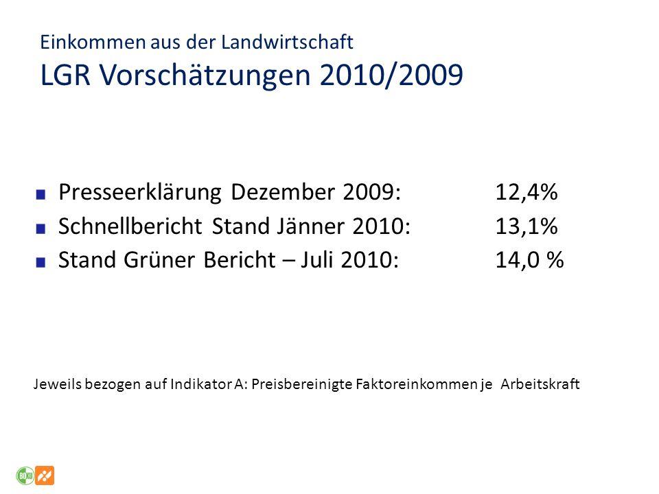Einkommen aus der Landwirtschaft LGR Vorschätzungen 2010/2009 Presseerklärung Dezember 2009: 12,4% Schnellbericht Stand Jänner 2010:13,1% Stand Grüner