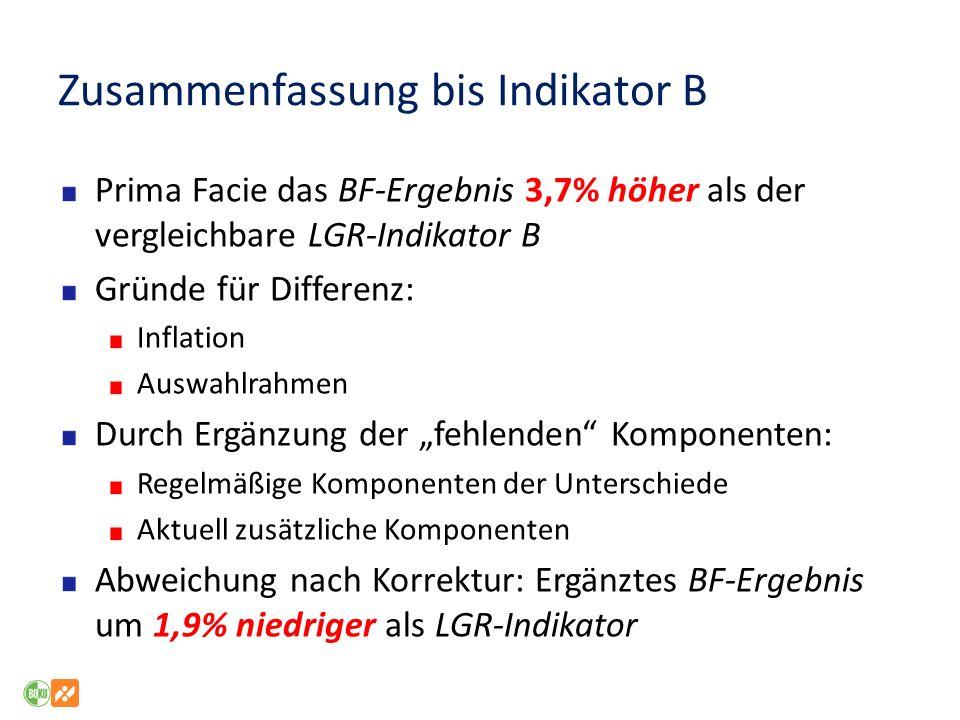 Zusammenfassung bis Indikator B Prima Facie das BF-Ergebnis 3,7% höher als der vergleichbare LGR-Indikator B Gründe für Differenz: Inflation Auswahlra