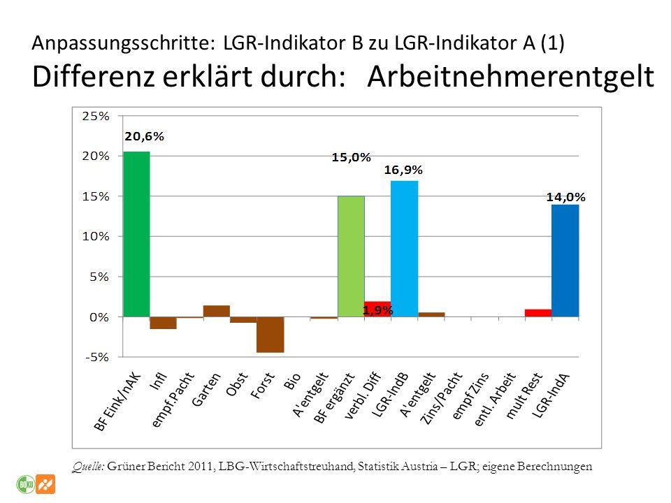 Anpassungsschritte: LGR-Indikator B zu LGR-Indikator A (1) Differenz erklärt durch: Arbeitnehmerentgelt Quelle: Grüner Bericht 2011, LBG-Wirtschaftstr