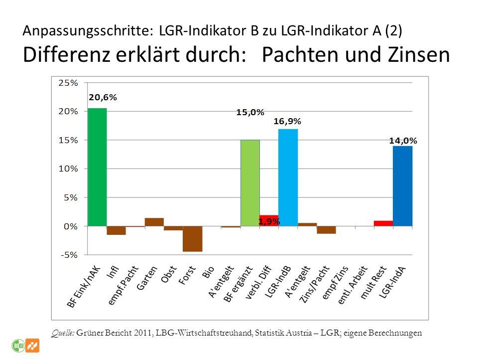 Anpassungsschritte: LGR-Indikator B zu LGR-Indikator A (2) Differenz erklärt durch: Pachten und Zinsen Quelle: Grüner Bericht 2011, LBG-Wirtschaftstre